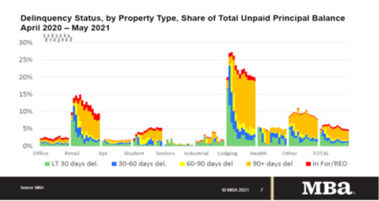 Delinquency-Status-By-Property-Type-Apr-2020-to-May-2021.jpg