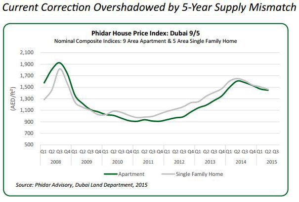 Dubai-House-Price-Index-Current-Correction-Overshadowed-by-5-Year-Supply-Mismatch.jpg