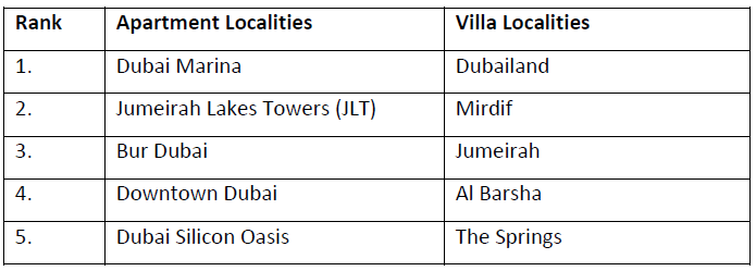 WPJ News | Dubai Property Markets in 2015