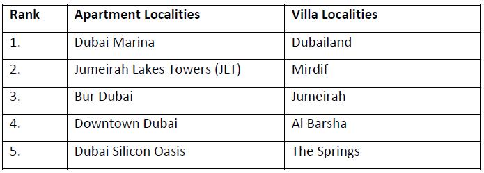 WPJ News   Dubai Property Markets in 2015