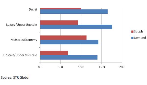 Dubai-hotels-report-october-2011-chart-1.jpg