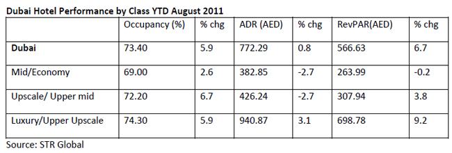 Dubai-hotels-report-october-2011-chart-2.jpg