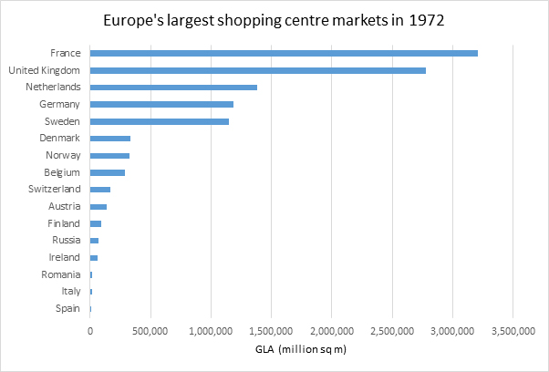 WPJ News | Europe's largest shopping center markets (1972)
