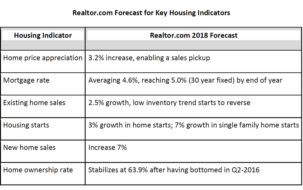 Big Shifts Coming to the U S  Housing Market in 2018 - WORLD