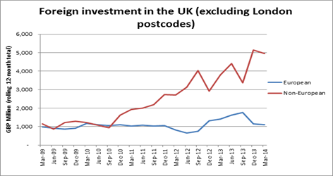 WPC News | Foreign Investment in the UK 2014