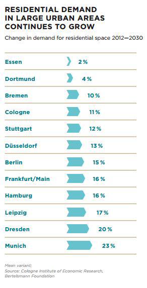 WPJ News | Germany Housing Demand 2015 by Ziegert