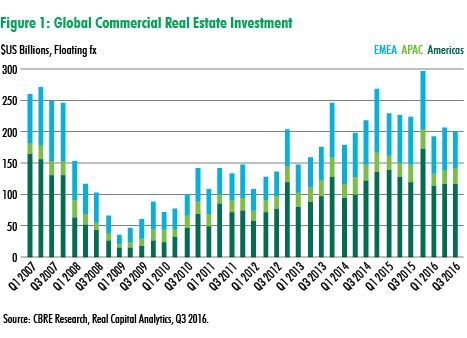Global-Commercial-Real-Estate-Investment-2016.png