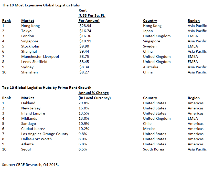 Global-Prime-Logistics-Rents.png