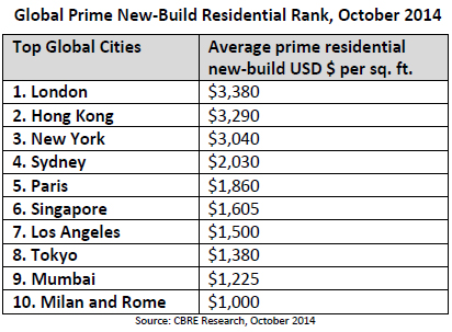 WPJ News | Global Prime New-Build Residential Rank, October 2014