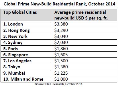 WPJ News | Global Prime New-Build Residential Rank, October 2014