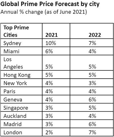 Global-Prime-Price-Forecast-by-city-June-2021.jpg