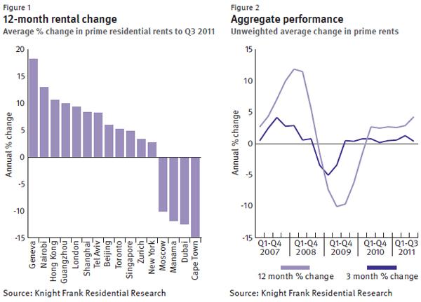 Global-Rental-Report-december-2011-chart-1.jpg