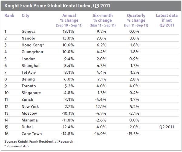 Global-Rental-Report-december-2011-chart-2.jpg