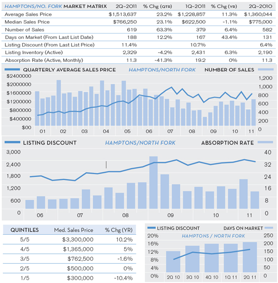 Hamptons-Q2-Market-Report-July-2011-chart-1.jpg