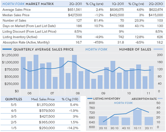 Hamptons-Q2-Market-Report-July-2011-chart-2.jpg