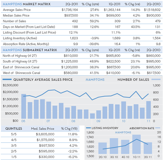 Hamptons-Q2-Market-Report-July-2011-chart-3.jpg
