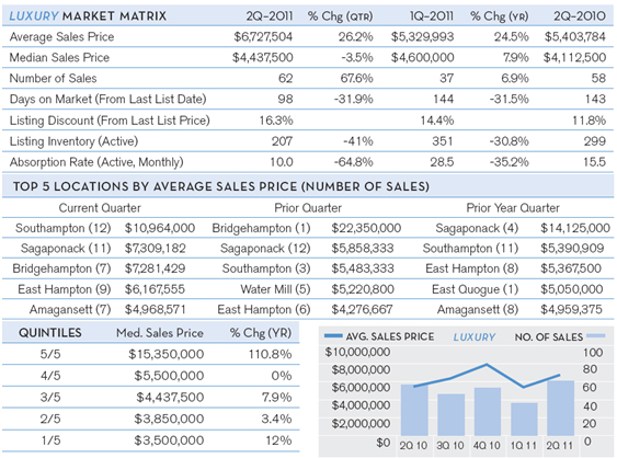 Hamptons-Q2-Market-Report-July-2011-chart-5.jpg