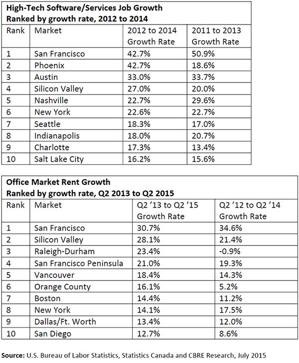 Hi-Tech-Office-Market-Rent-Growth.jpg