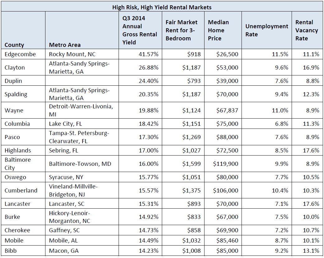 Top US Rental Investment Markets Announced WORLD PROPERTY - Us rental yield map