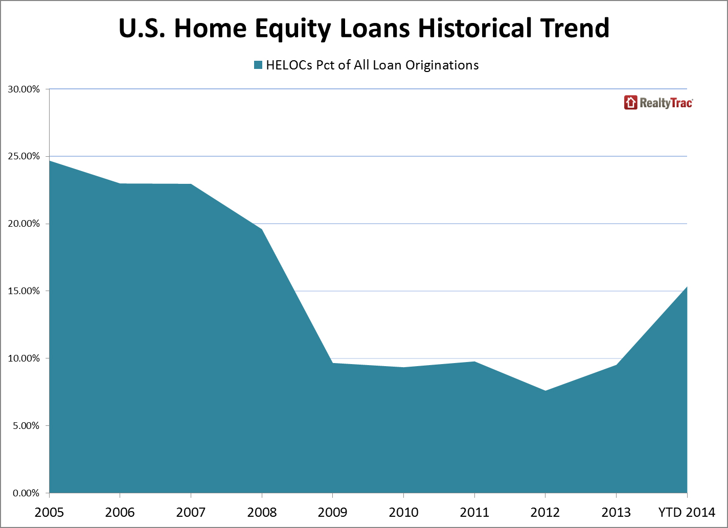 U s home equity loans spike 21 percent in 2014 world - Swimming pool loans interest rates ...