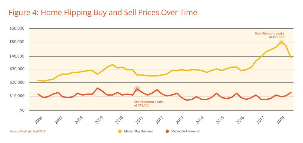 Home-Flipping-Buy-and-Sell-Prices-Over-Time.jpg