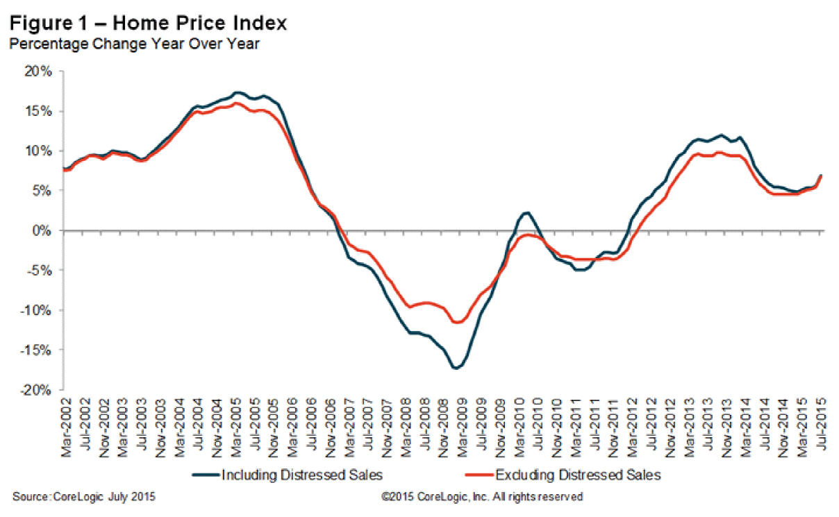 home price index july 2015 1 jpg