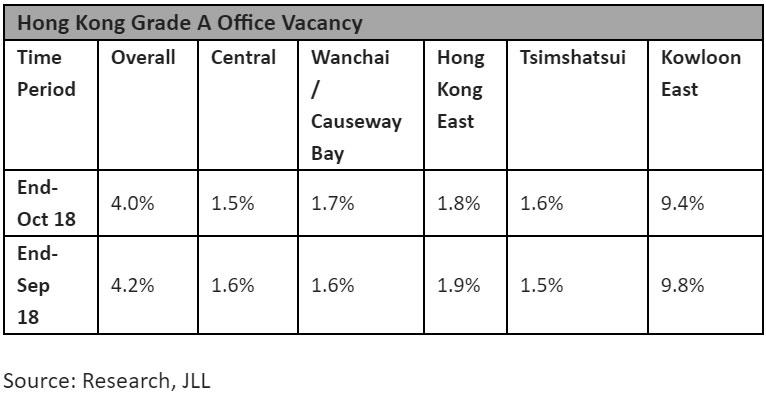 Hong-Kong-Grade-A-Office-Vacancy-2018.jpg