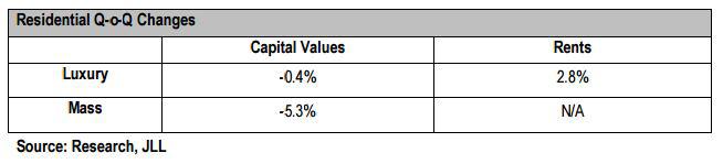 Hong-Kong-housing-market-(Q1,-2016)-by-JLL.png
