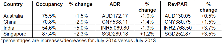 Hotel-Market-Performances-of-key-countries-in-July-2014.jpg