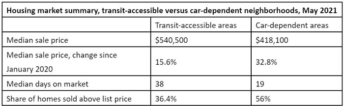 Housing-market-summary,-transit-accessible-versus-car-dependent-neighborhoods,-May-2021.jpg