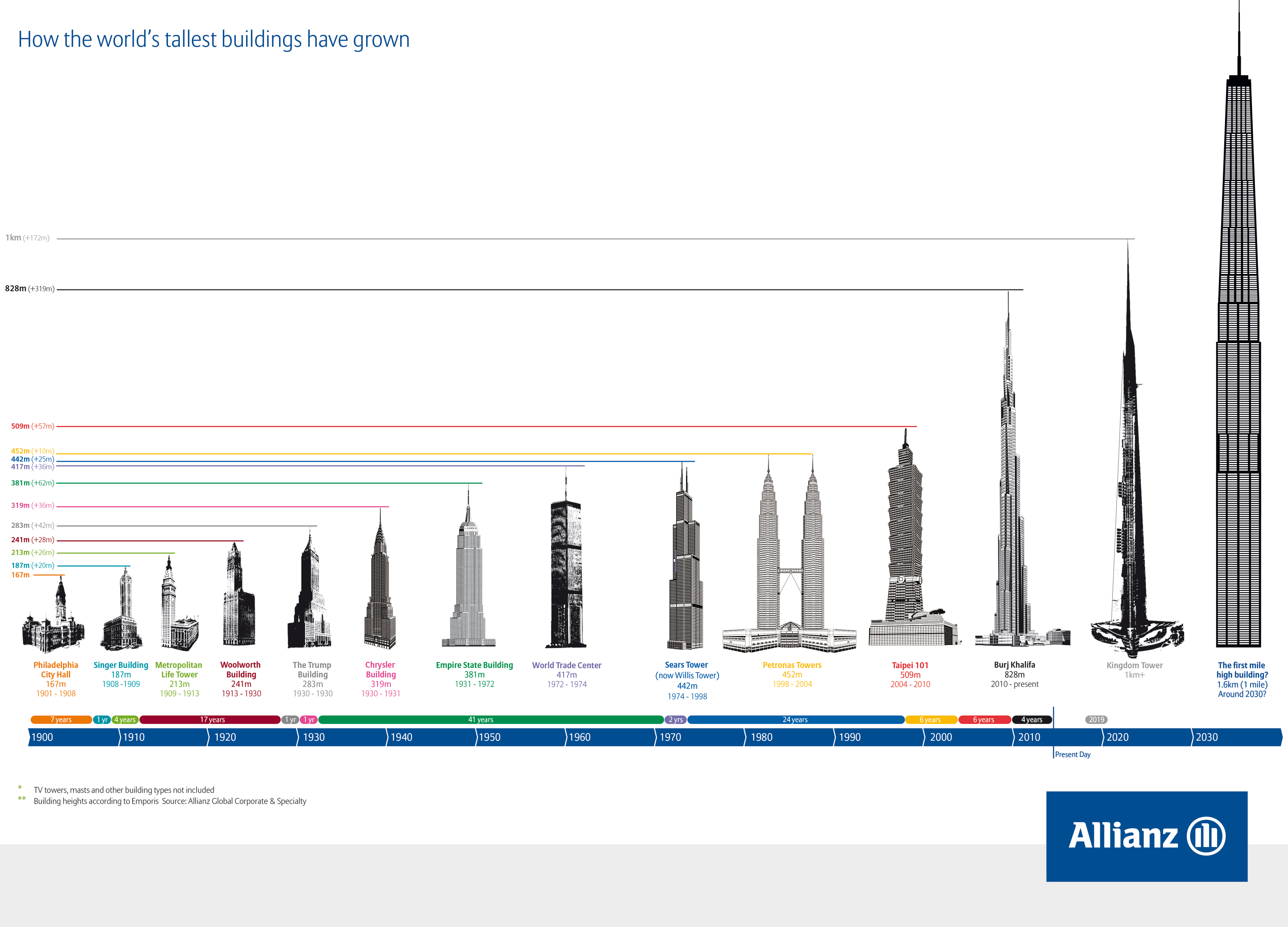 how the worlds tallest buildings have grown - Future Tallest Building In The World Under Construction