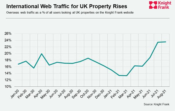 International-Web-Traffic-for-UK-Property-Rises.jpg
