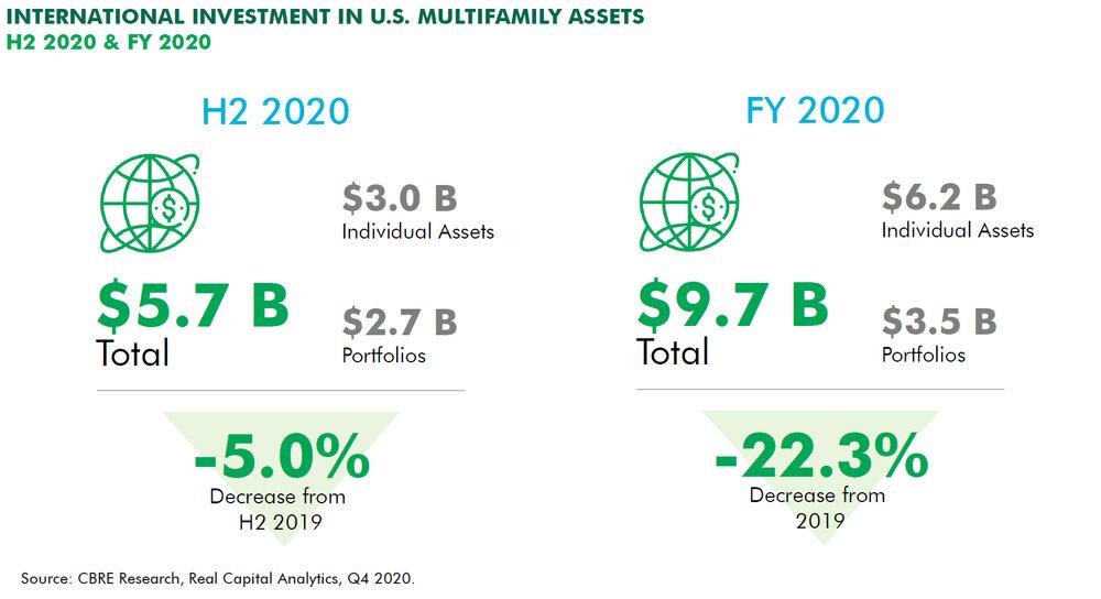 https://www.worldpropertyjournal.com/news-assets/International-property-investment-data-for-2020.jpg