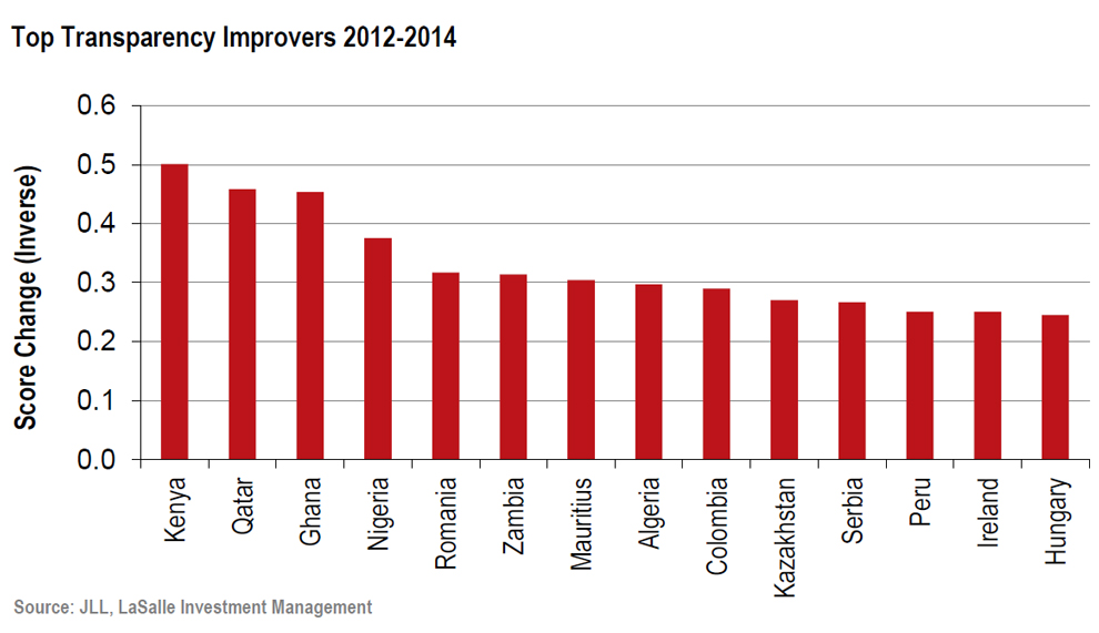 JLL-Africa---Top-Transparency-Improvers-2012-to-2014.jpg