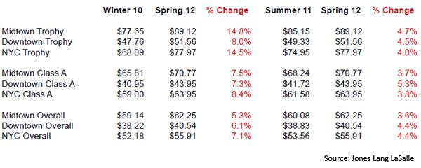 JLL-NY-Skyline-Review-Data-Spring-2012-chart-1.jpg