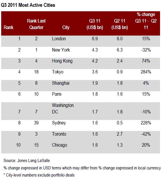 Jones-Lang-LaSalle-Q3-2011-Most-Active-Cities-chart.jpg