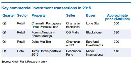 Key-Portugal-commercial-transactions-in-2015.jpg