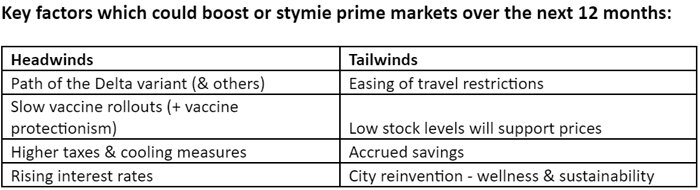 Key-factors-which-could-boost-or-stymie-prime-markets-over-the-next-12-months.jpg