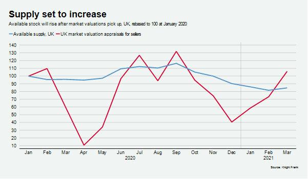 Knight-Frank-2021-UK-housing-report-OnTheMarket-2021-data.jpg