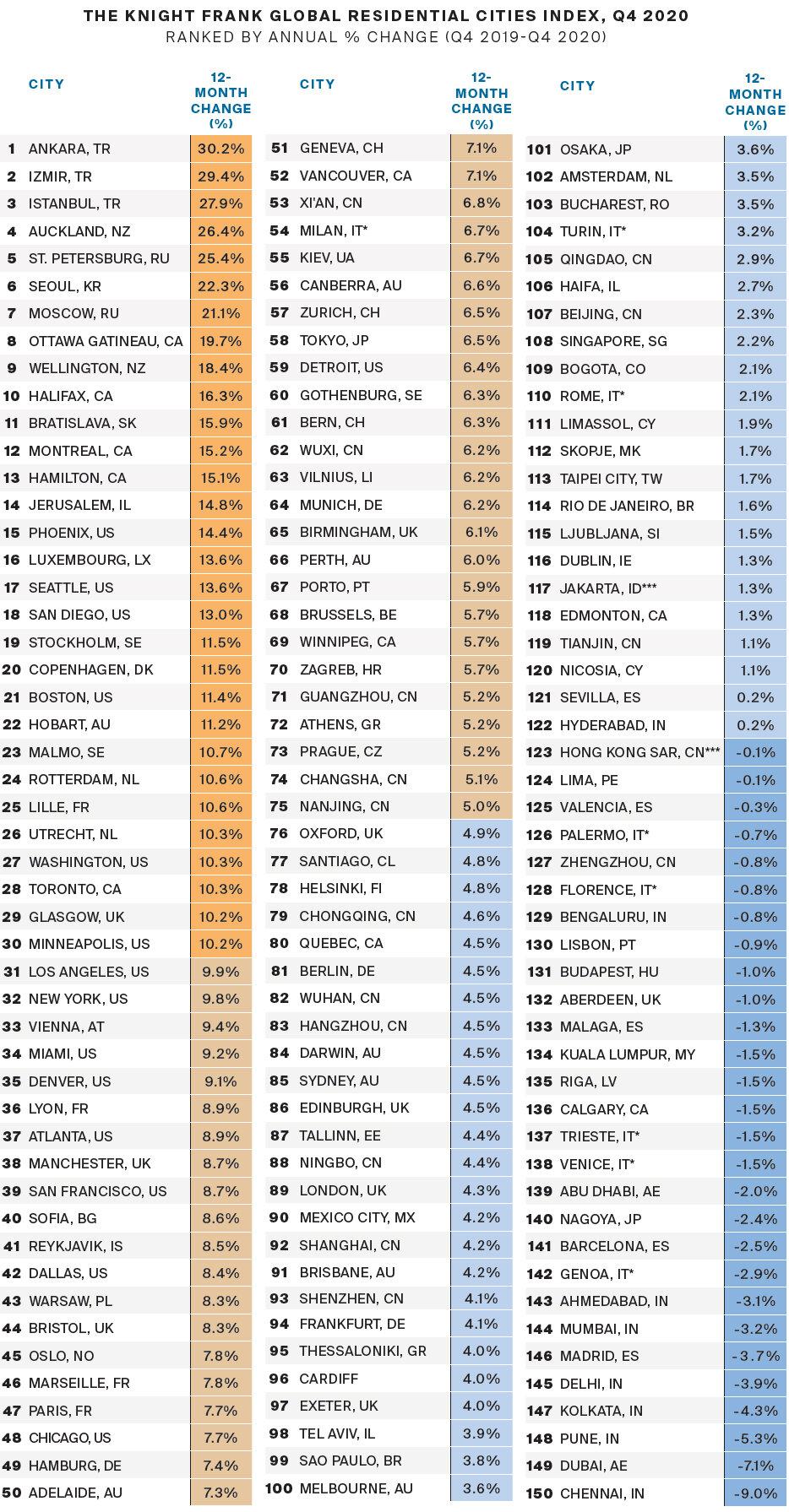 https://www.worldpropertyjournal.com/news-assets/Knight-Frank-Global-Residential-Cities-Index%2C-Q4-2020.jpg