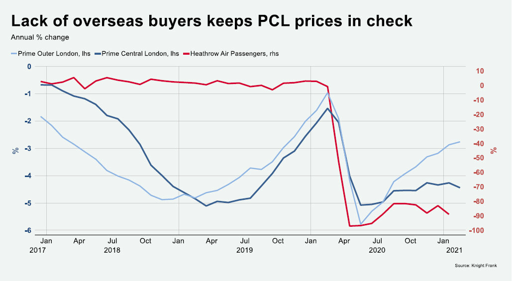 https://www.worldpropertyjournal.com/news-assets/Lack-of-overseas-buyers-keeps-PCL-prices-in-check.jpg