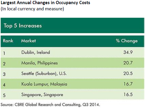 Largest-Annual-Changes-in-Occupancy-Costs.jpg