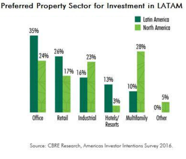 Latin-America-Property-Investors--chart-2.png