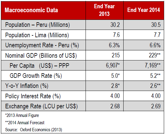 WPC News | Lima Peru Macroeconomic Data 2014