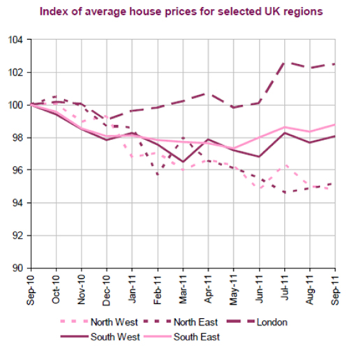 London-Home-Prices-Report-Sept-2011-chart-1.jpg