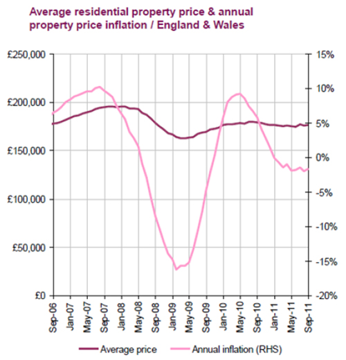 London-Home-Prices-Report-Sept-2011-chart-3.jpg