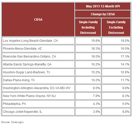 WPC News | May-HPI-for-the-Country's Largest CBSAs by Population