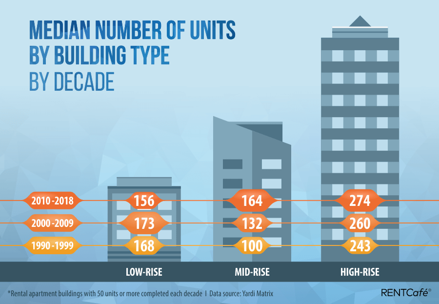 Median-number-of-Units-by-building-typev2.png