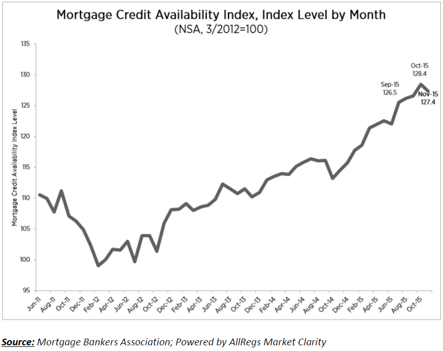 Mortgage-Credit-Avail-Index.jpg