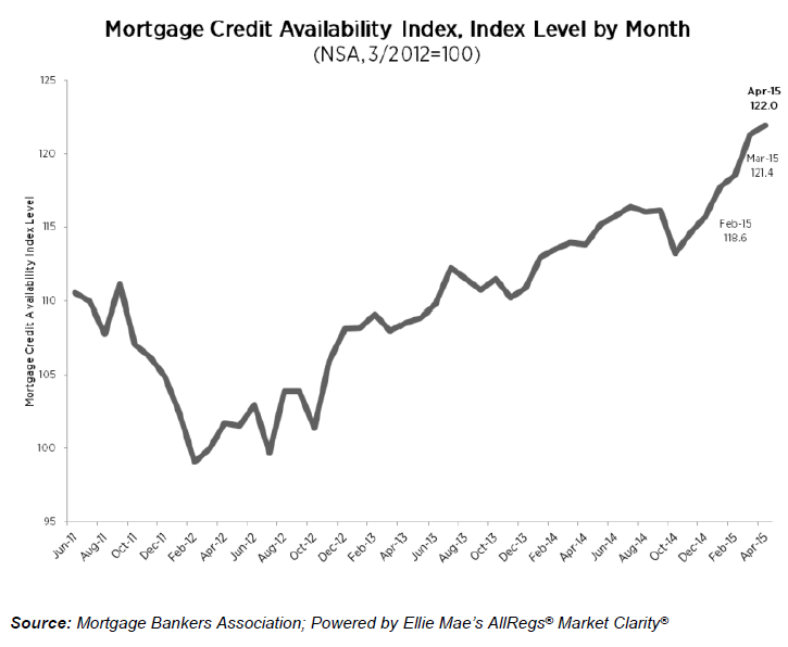 Mortgage-Credit-Availability-Index-1.png